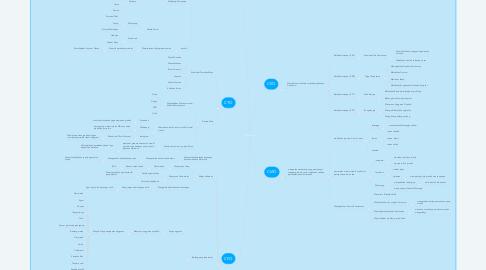 Mind Map: Departement