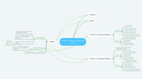 Mind Map: АНОНС. Открытие продаж по базе