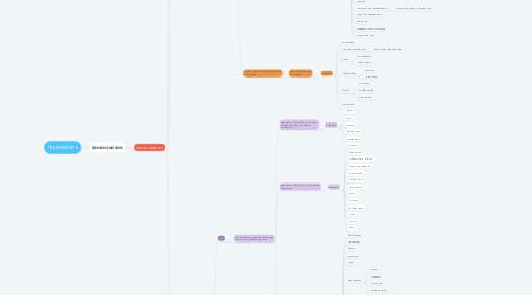 Mind Map: Недвижимость