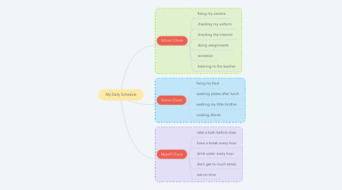 Mind Map: My Daily Schedule