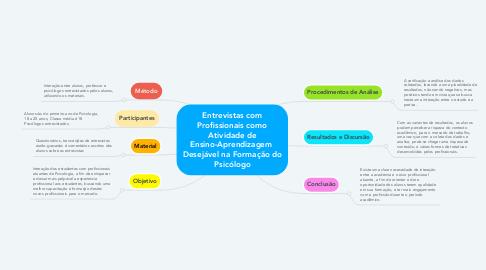 Mind Map: Entrevistas com Profissionais como Atividade de Ensino-Aprendizagem  Desejável na Formação do Psicólogo