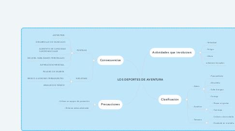 Mind Map: LOS DEPORTES DE AVENTURA