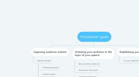 Mind Map: Introduction goals