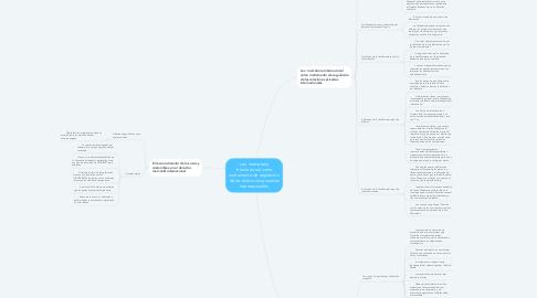 Mind Map: Lex  mercatoria internacional como instrumento de regulación de las relaciones privadas internacionales