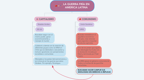 Mind Map: LA GUERRA FRÍA EN AMERICA LATINA