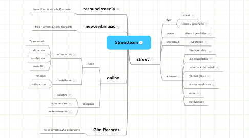 Mind Map: Streetteam