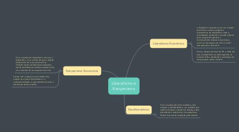 Mind Map: Liberalismo e Kenyenismo