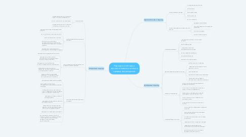 Mind Map: Подходы и методы к оценке стоимости земли и природных ресурсов