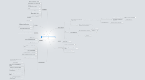 Mind Map: Environnement culturel canadien