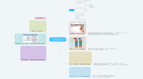Mind Map: ISO9001超入門 (儲かるISO9001入り口)