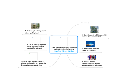 Mind Map: Green Building Marketing: Strategie per l'Edilizia Eco-Sostenibile http://bit.ly/Green_Building