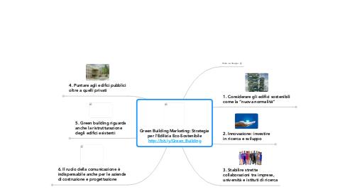 Mind Map: Green Building Marketing: Strategieper l