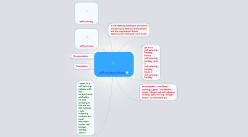 Mind Map: self-catering holiday