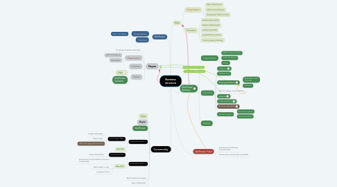 Mind Map: Business structure