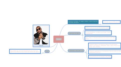 Mind Map: Timbaland