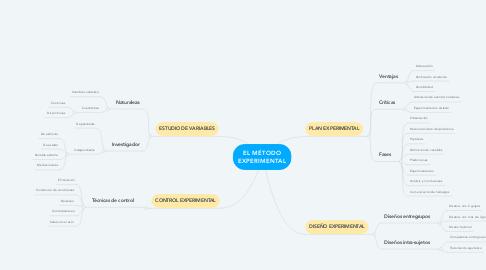 Mind Map: EL MÉTODO EXPERIMENTAL