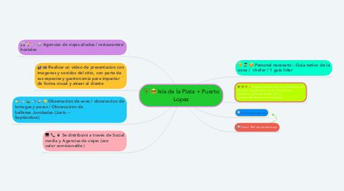 Mind Map: Isla de la Plata + Puerto Lopez