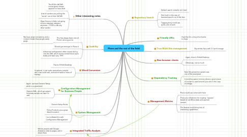 Mind Map: Plone and the rest of the field
