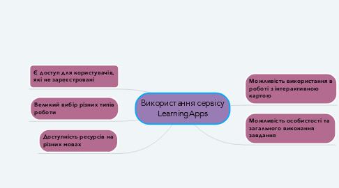Mind Map: Використання сервісу LearningApps