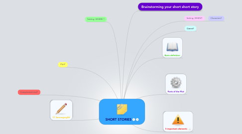 Mind Map: SHORT STORIES
