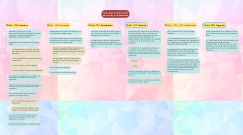 Mind Map: Fases para la elaboración de una ley en Guatemala