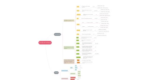 Mind Map: Sonidos de la lengua