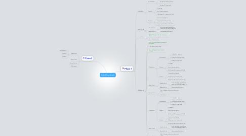 Mind Map: TCDSB Project neXt