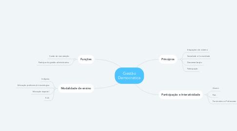 Mind Map: Gestão Democratica
