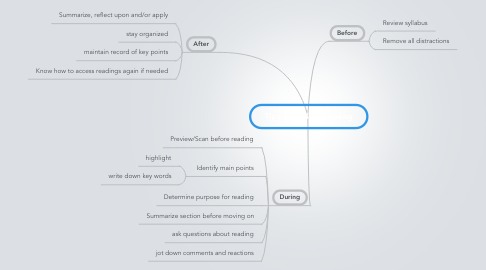 Mind Map: Tips for online reading