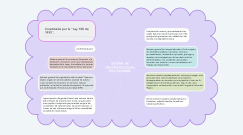 Mind Map: SISTEMA DE SEGURIDAD SOCIAL EN COLOMBIA
