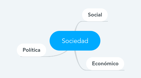 Mind Map: Sociedad