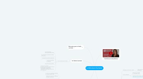 Mind Map: La Estructura Curricular