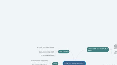 Mind Map: Trabajo y energía cinética