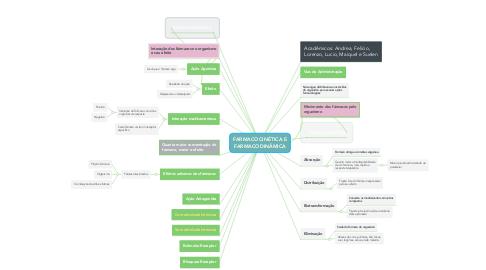 Mind Map: FARMACOCINÉTICA E FARMACODINÂMICA