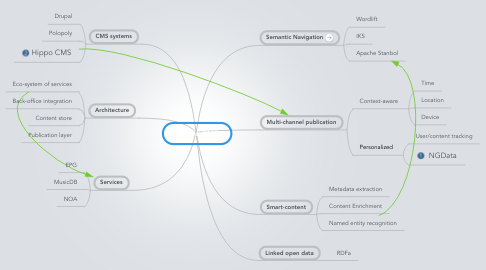 Mind Map: Future CMS