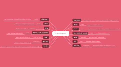 Mind Map: Questions Words