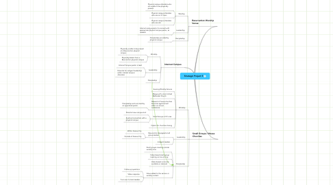 Mind Map: Strategic Project 5