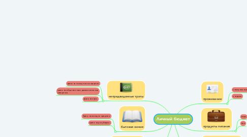 Mind Map: Личный бюджет