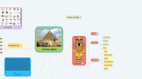 Mind Map: L'antico Egitto