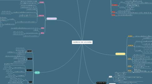 Mind Map: CHƯƠNG Vl: OXI - LƯU HUỲNH