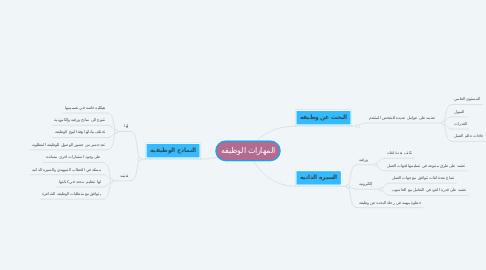 Mind Map: المهارات الوظيفه