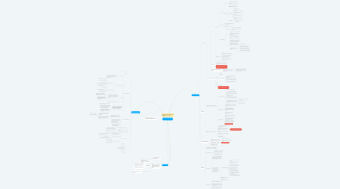 Mind Map: Fisiologia Humana
