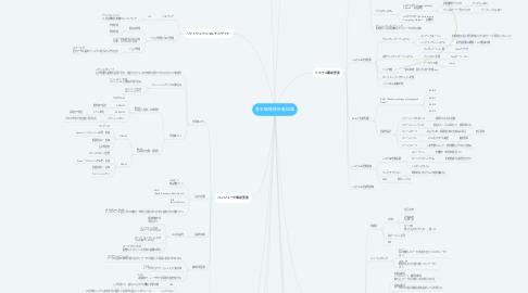 Mind Map: 基本情報技術者試験
