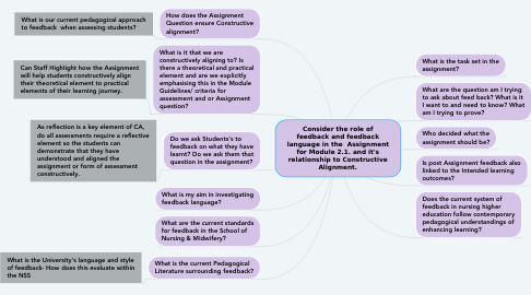 Mind Map: Consider the role of feedback and feedback language in the  Assignment for Module 2.1. and it's relationship to Constructive Alignment.