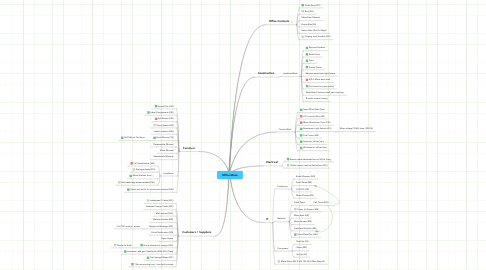 Mind Map: Office Move