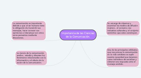 Mind Map: Importancia de las Ciencias de la Comunicación.