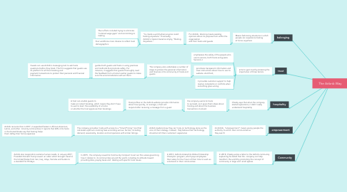 Mind Map: The Airbnb Way