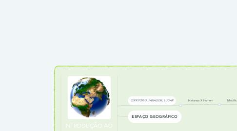 Mind Map: INTRODUÇÃO AO  PENSAMENTO  GEOGRÁFICO