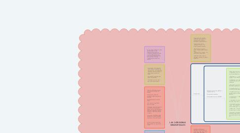 Mind Map: LAS CATEGORIAS GRAMATICALES