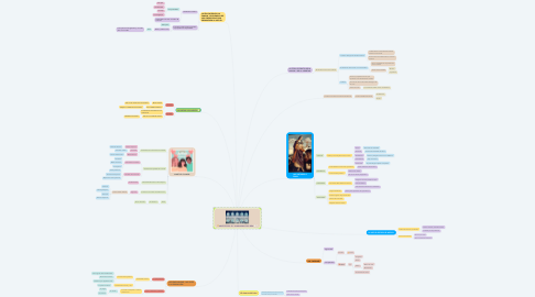 Mind Map: ARISTÓTELES: EL  HUMANISMO DEL BIEN